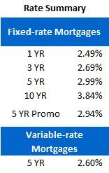 Rate Sheet (Oct 9, 2012)