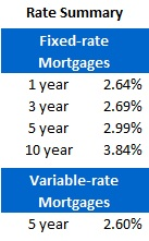 Mortgage Rate Chart (Oct 22, 2012)