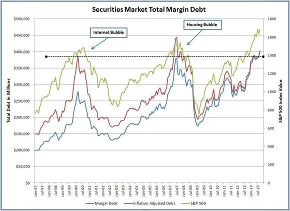Securities Market Total Margin Debt