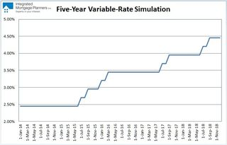 Variable-rate Simulation (December 1, 2013)