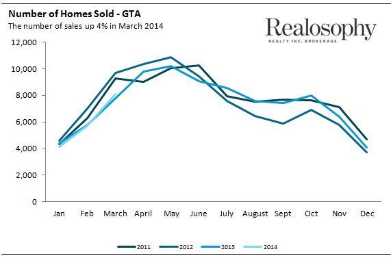 Sales_March2014