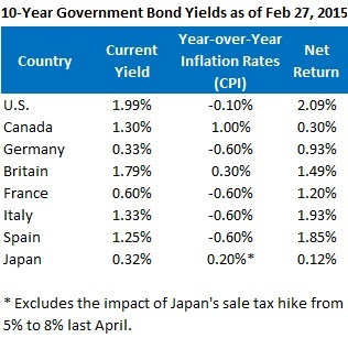 10 yr gov bond yields