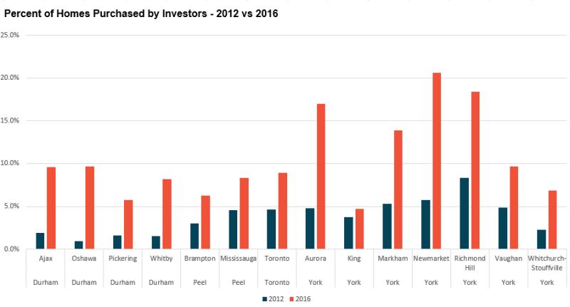 PercentInvestors_Total