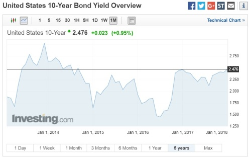 US ten-year bond yield