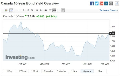 Canada ten-year bond yield