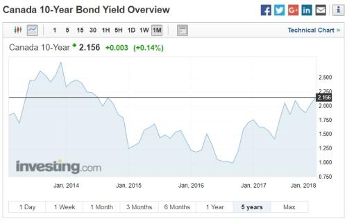 Canada ten-year bond yield