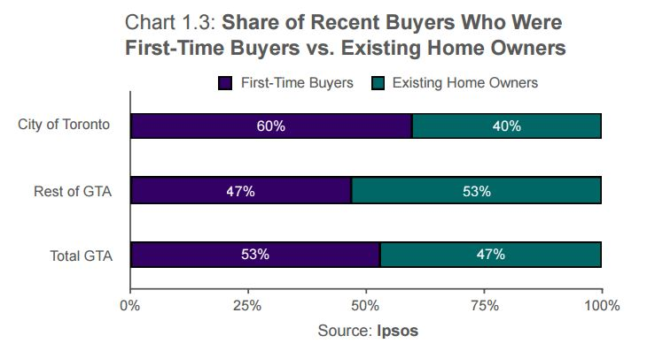Percent1stTimeBuyers