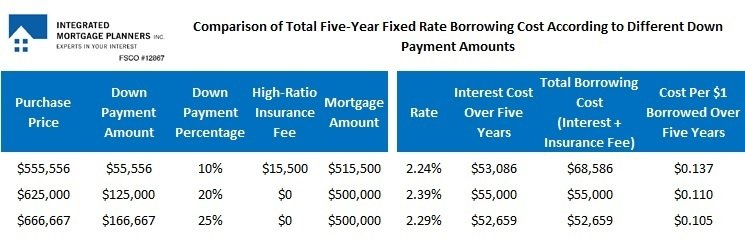 Down payment table #2 aaa