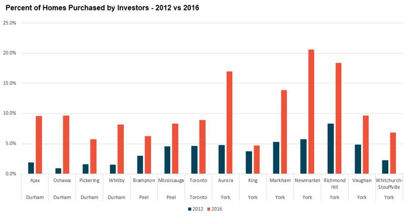 InvestorDemand