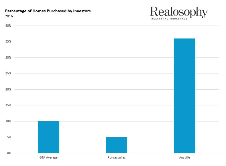 PercentInvestors