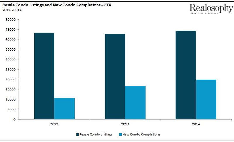 Condo_NewListings_Completions