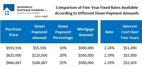 Down payment table #1 aaa