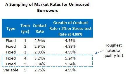 Sampling of Uninsured Rates