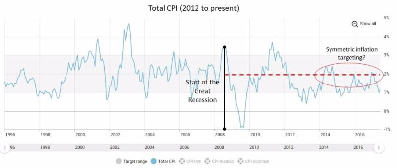 CPI since 2008