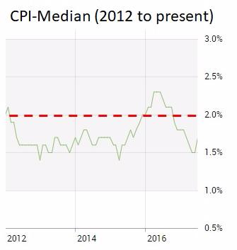 CPI Median (Sept 24  2017)