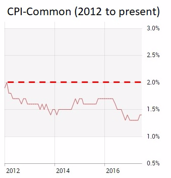 CPI Common (Sept 24  2017)